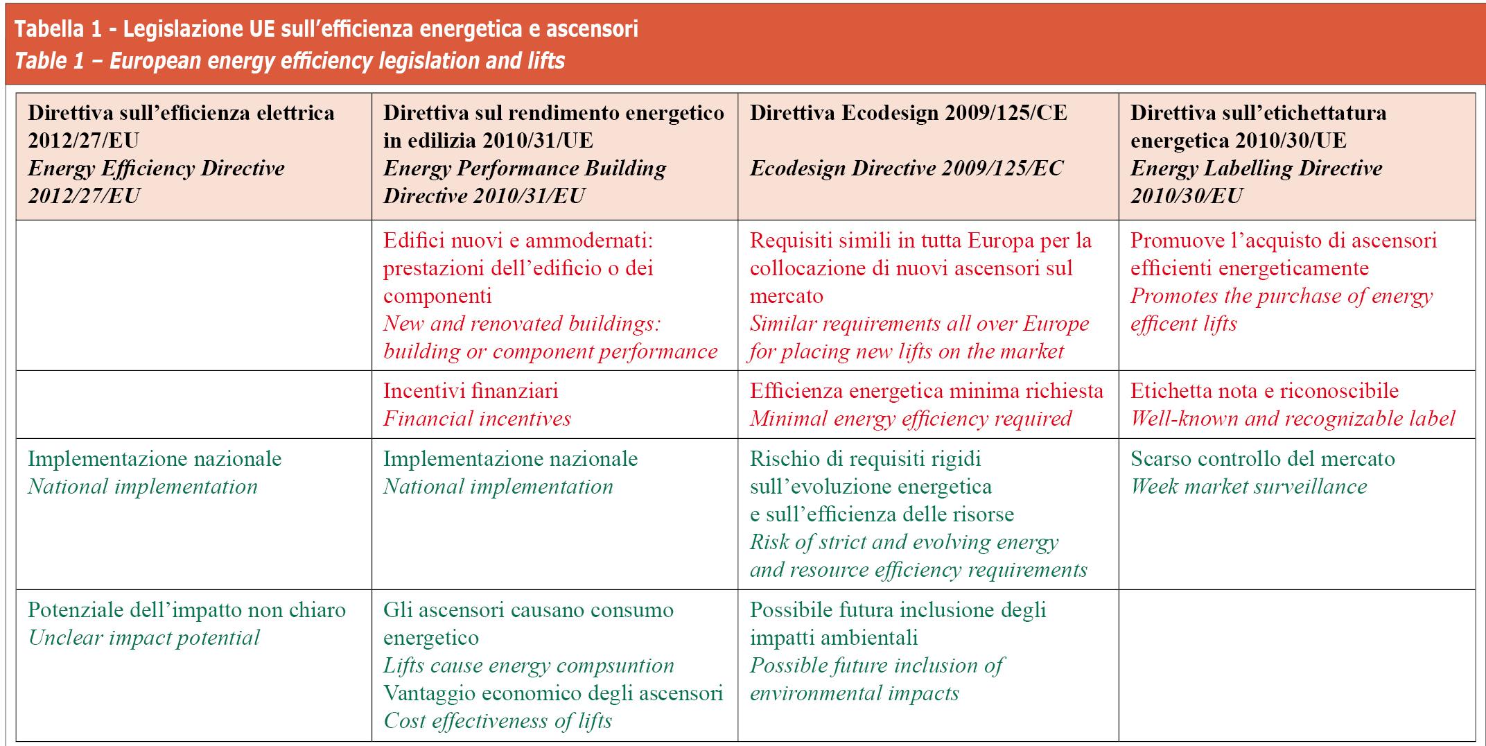 Legislazione UE sill'efficienza energetica e ascensori