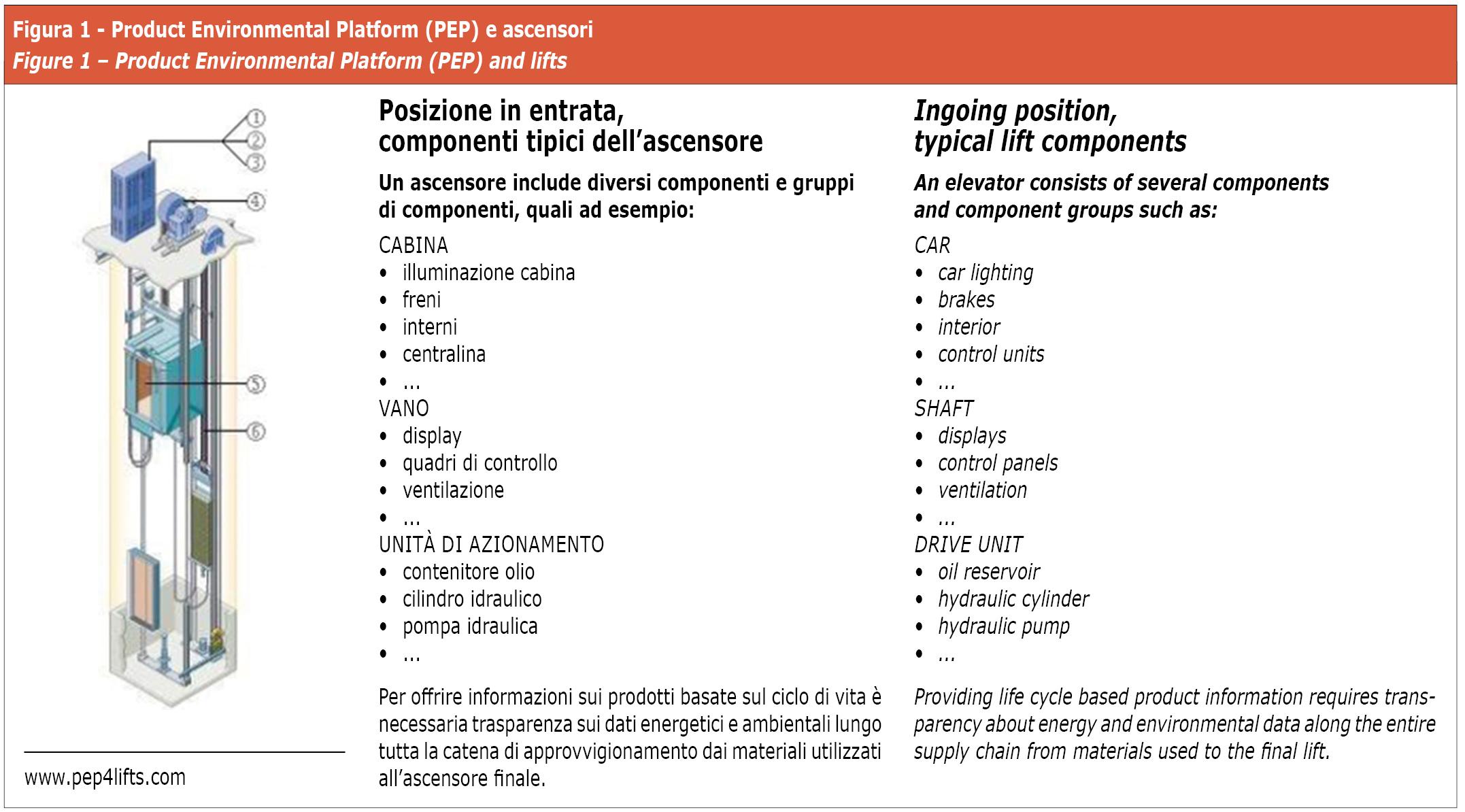 Product environmental platform (PEP) e ascensori