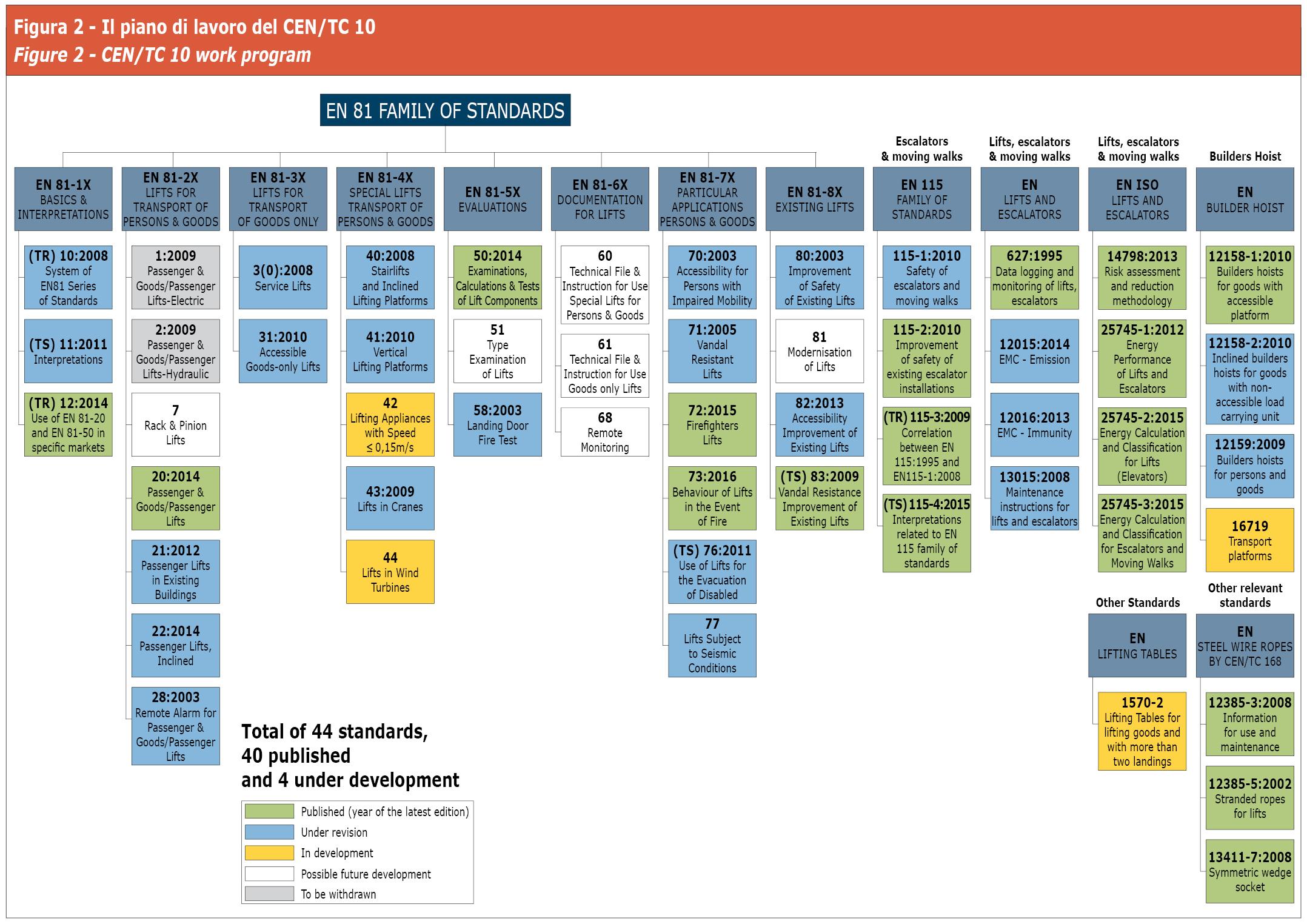 Il piano di lavoro del CEN/TC 10