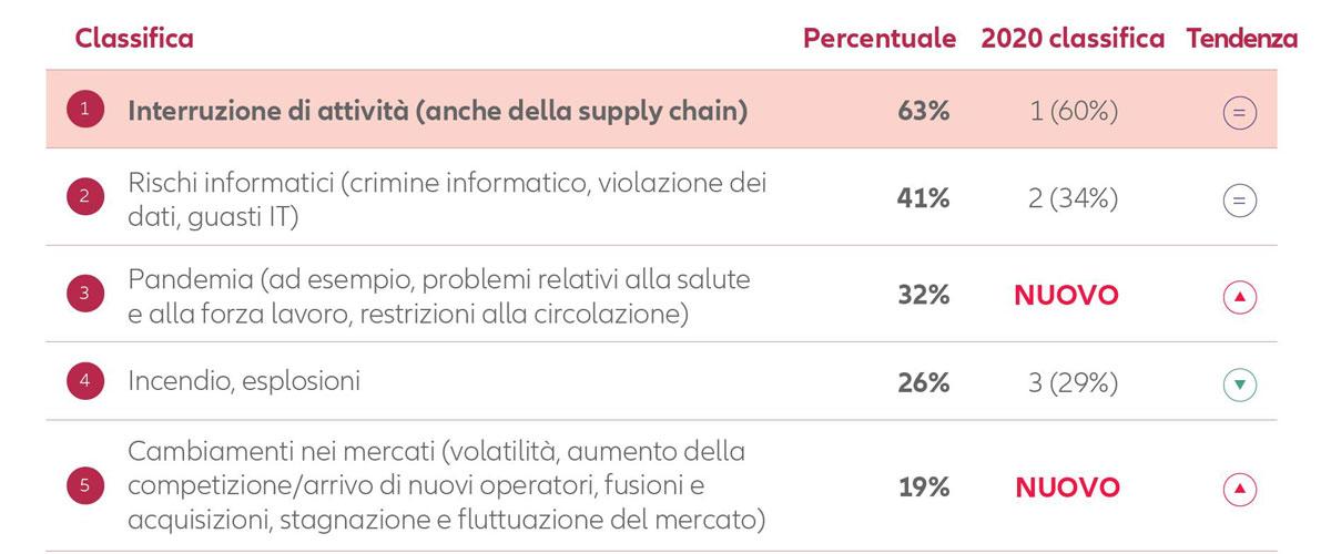 Risk Report Allianz