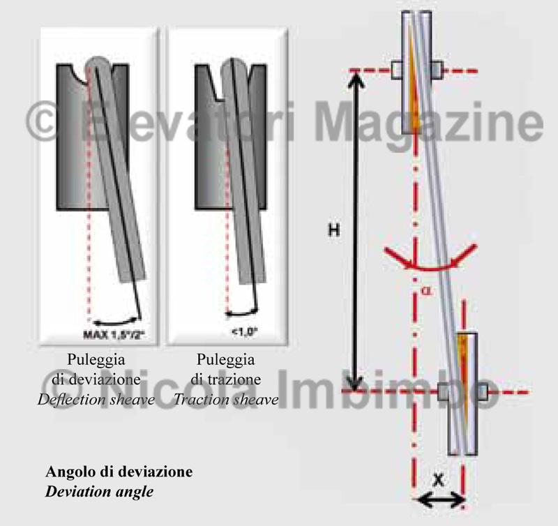 elevatori-2009-3-pag-56-1-ok